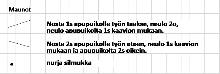 Maunot kaavion merkit