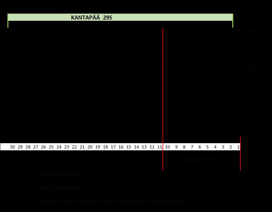 Malvat kaavio 2