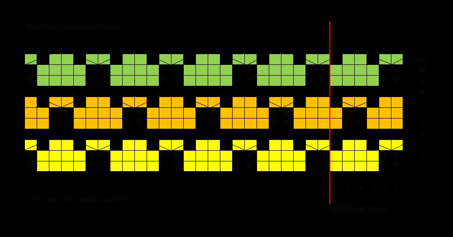 Vihreät pääsiäissukat kaavio